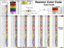 Resistor Color Code Chart 3 form
