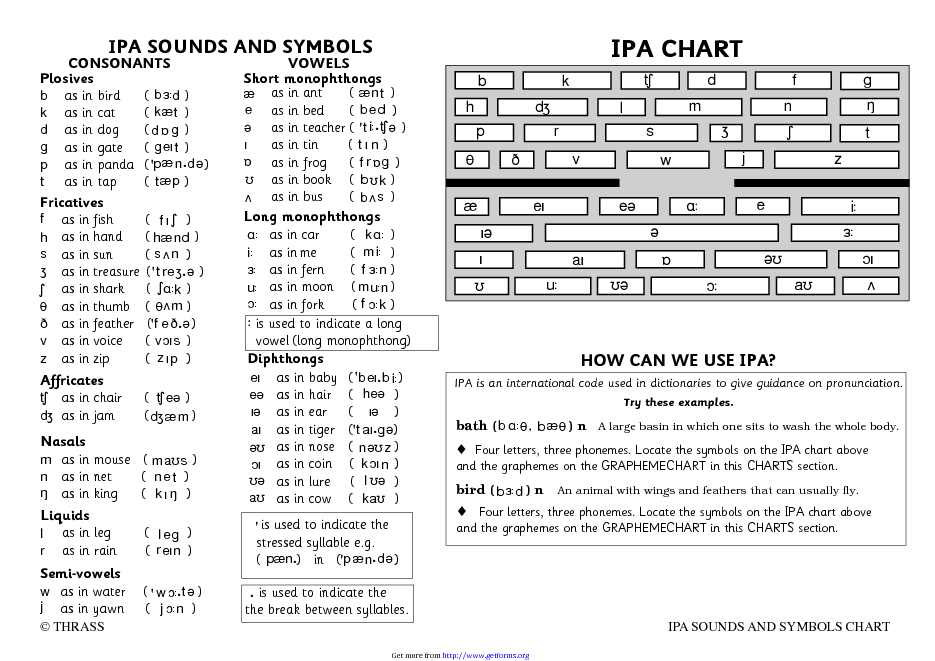 IPA Sounds And Symbols Chart