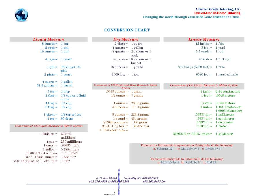 Liquid Measurements Chart 3