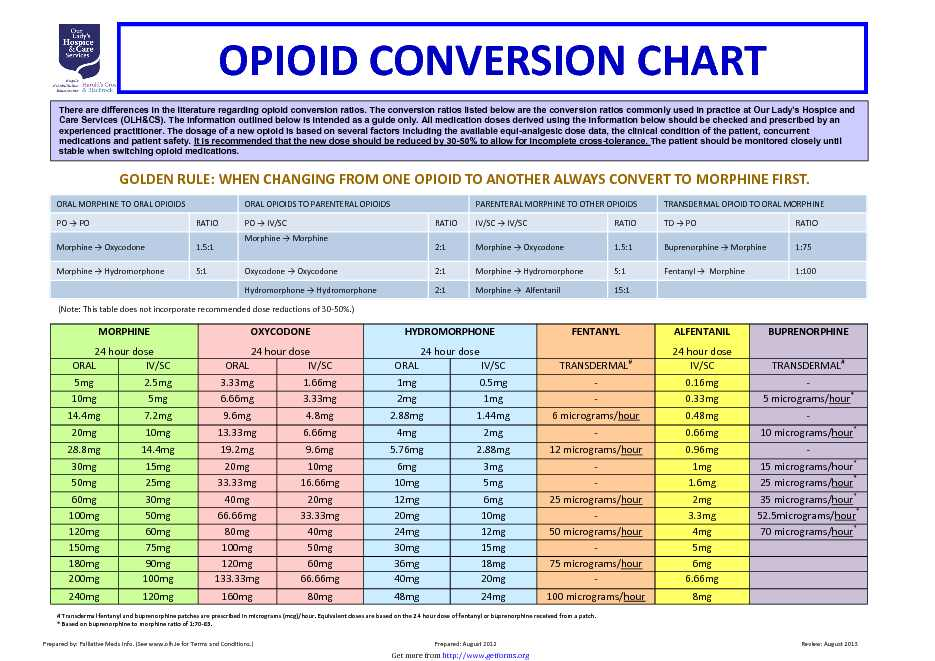 Opioid Conversion Chart