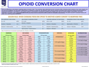Opioid Conversion Chart form