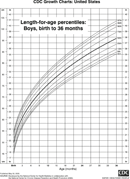 Length-For-Age Percentiles: Boys, Birth To 36 Months