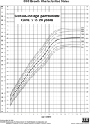 Stature-For-Age Percentiles: Girls, 2 To 20 Years