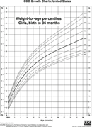Weight-For-Age Percentiles: Girls, Birth To 36 Months