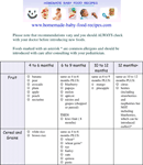 Printable Infant Feeding Chart