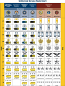 Uniformed Service Rank Chart form