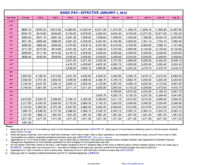 2012 Military Pay Chart